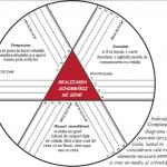diagrama schimbari
